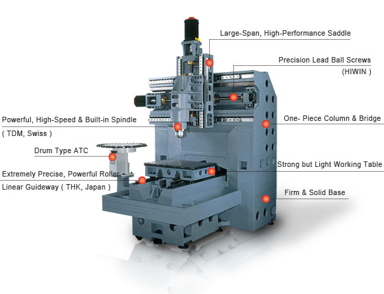 how to use a milling machine pdf